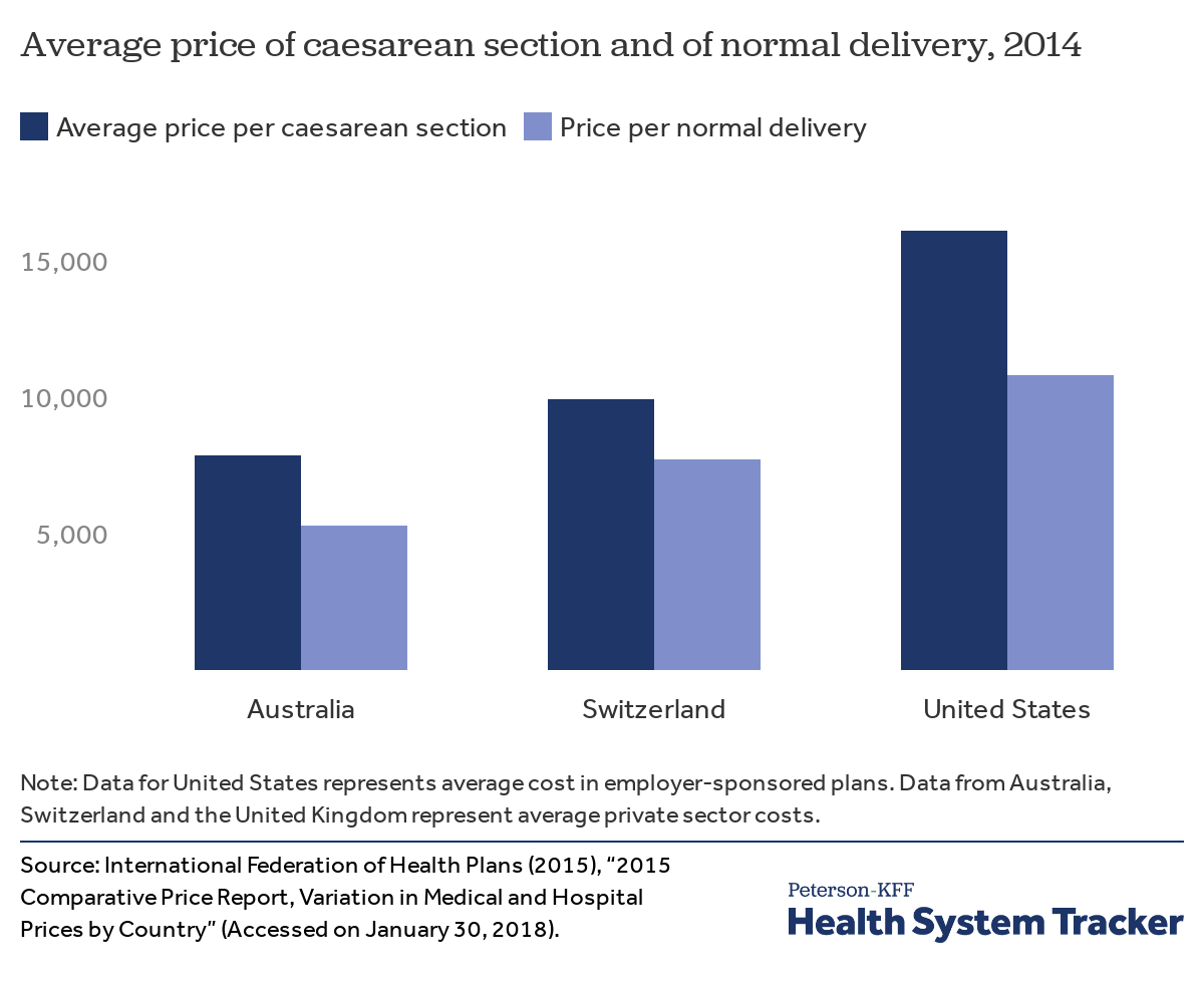 How do healthcare prices and use in the U S  compare to