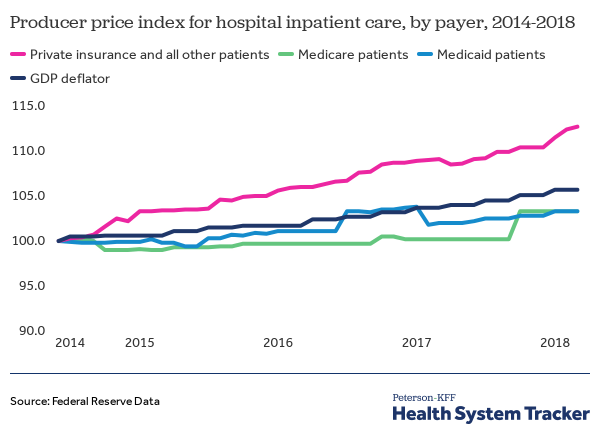 How have healthcare prices grown in the U S  over time