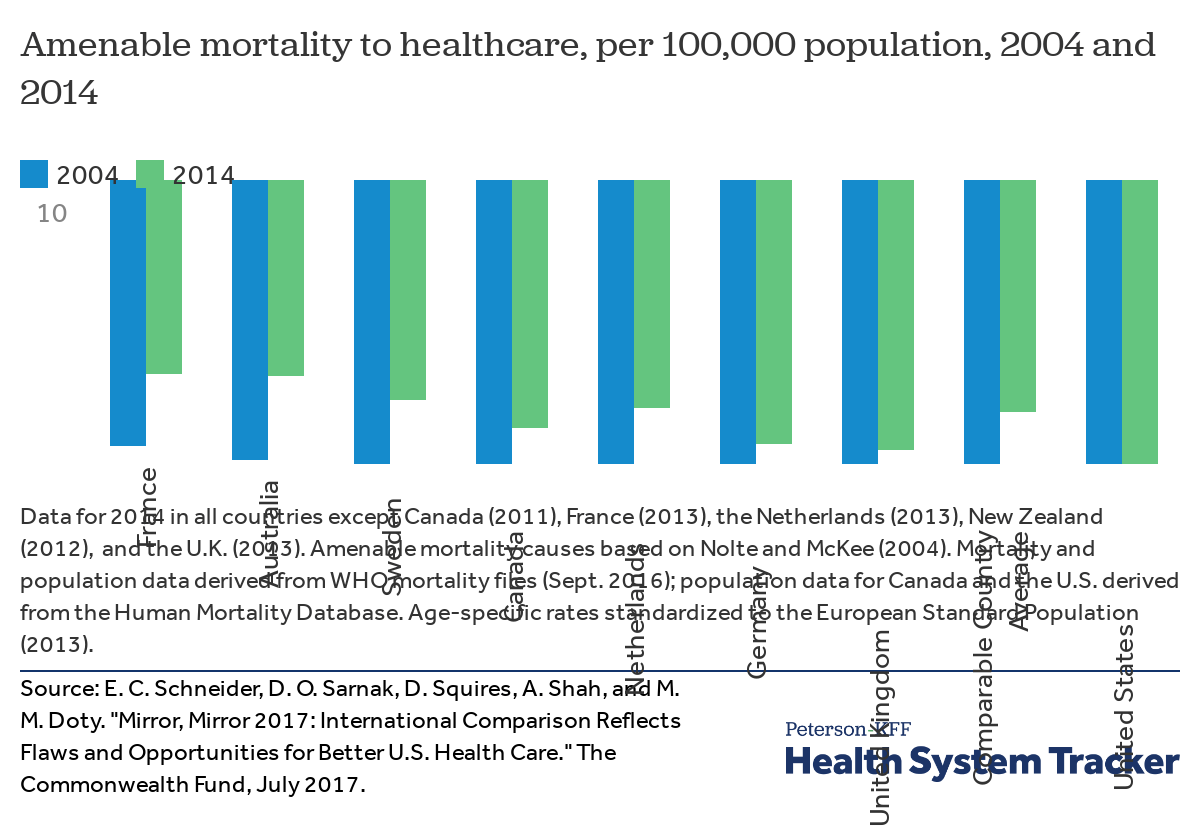 How do mortality rates in the U S  compare to other countries