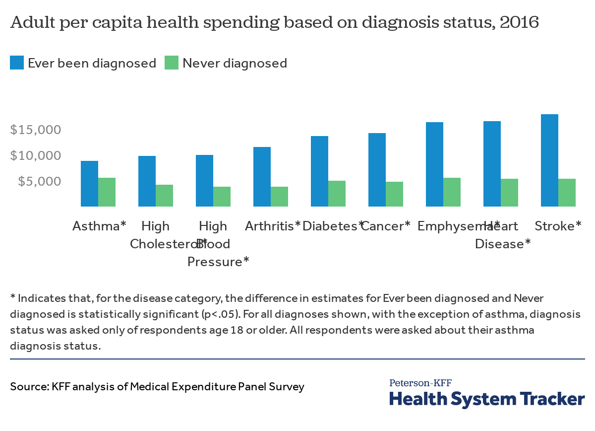 315821d316820 Chart: Source: KFF analysis of Medical Expenditure Panel Survey Get the  data PNG