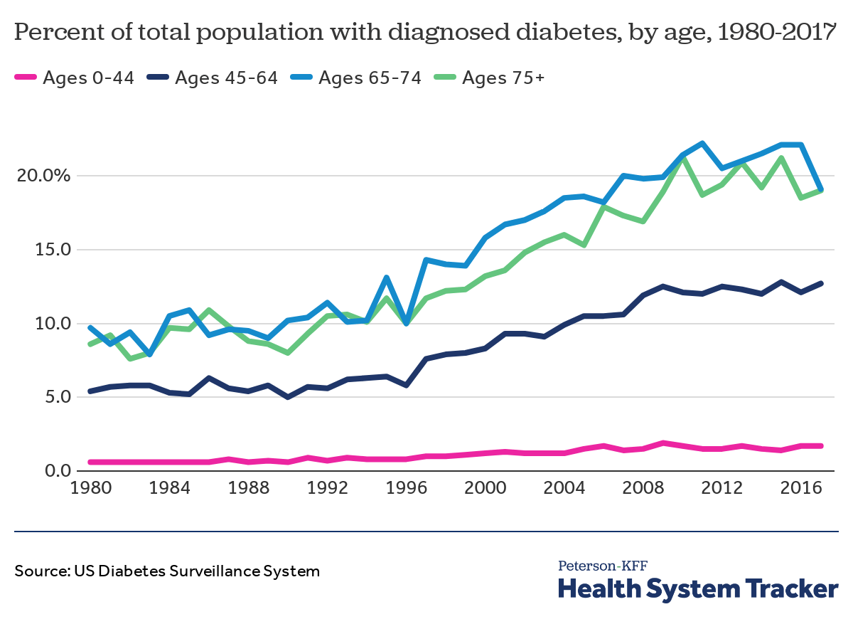 How have diabetes costs and outcomes changed over time in the U.S.? -  Peterson-KFF Health System Tracker