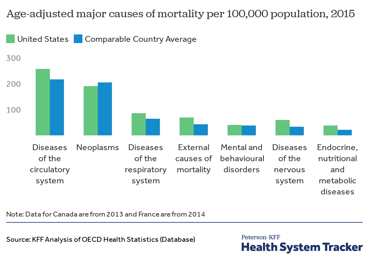 How do mortality rates in the U S  compare to other