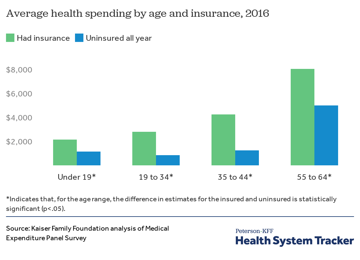 How do health expenditures vary across the population