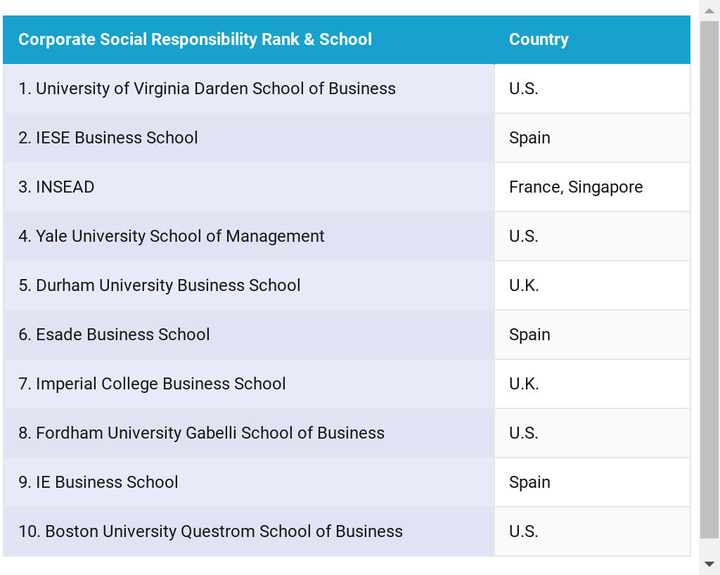 Ranking MBAs On Corporate Social Responsibility | Created