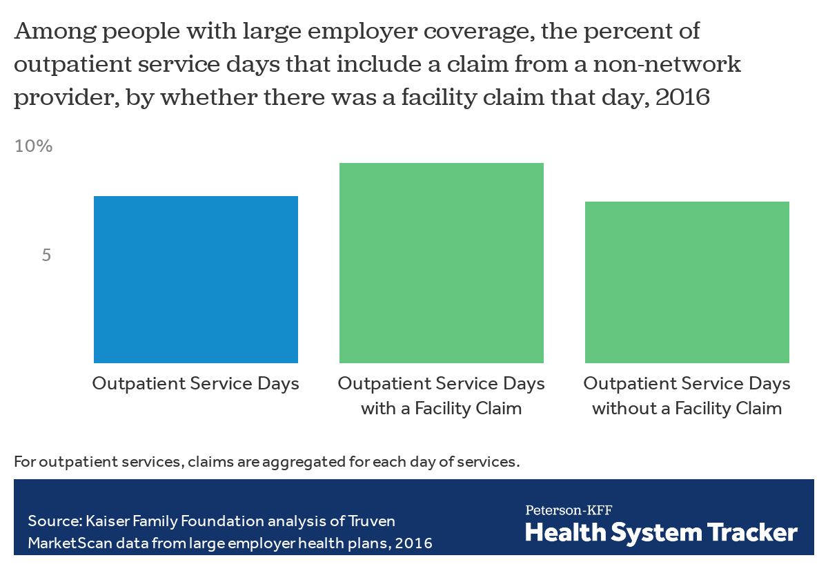 An Analysis Of Out Of Network Claims In Large Employer