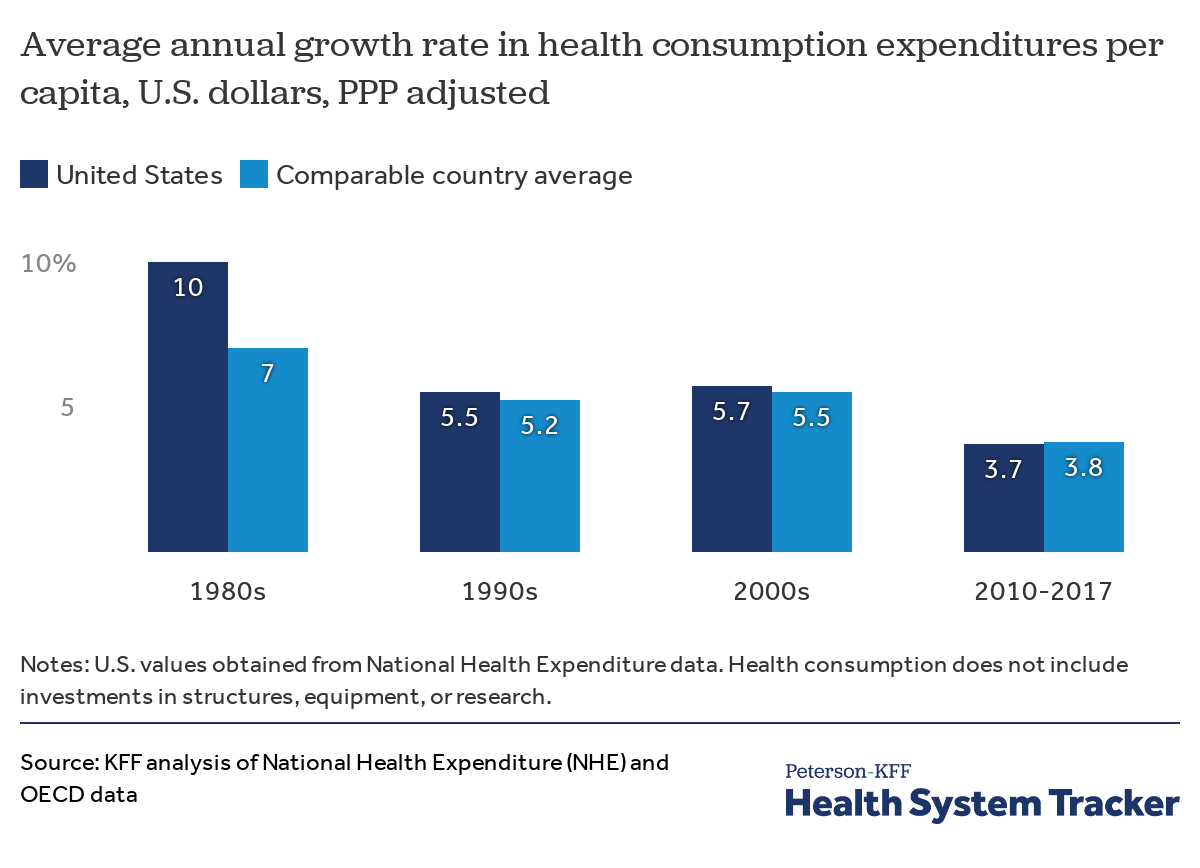 how does health spending in the u s compare to other countries