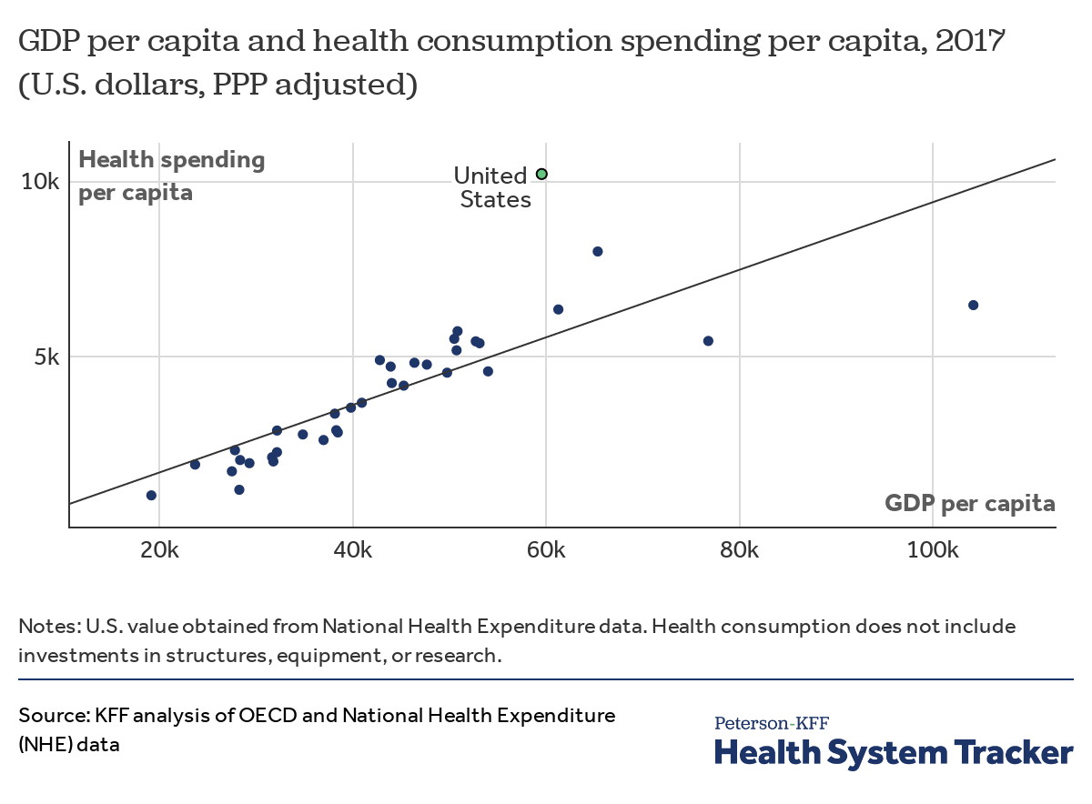 How does health spending in the U S  compare to other