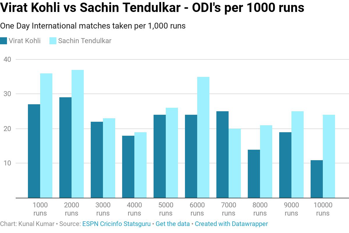 Virat Kohli vs Sachin Tendulkar - ODI's per 1000 runs - River
