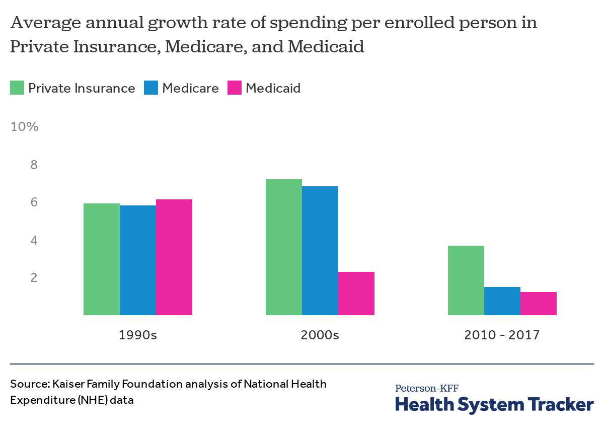 how has u s spending on healthcare changed over time peterson