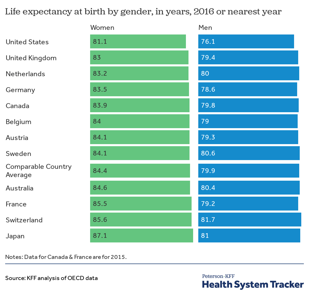 Life expectancy - Peterson-Kaiser Health System Tracker