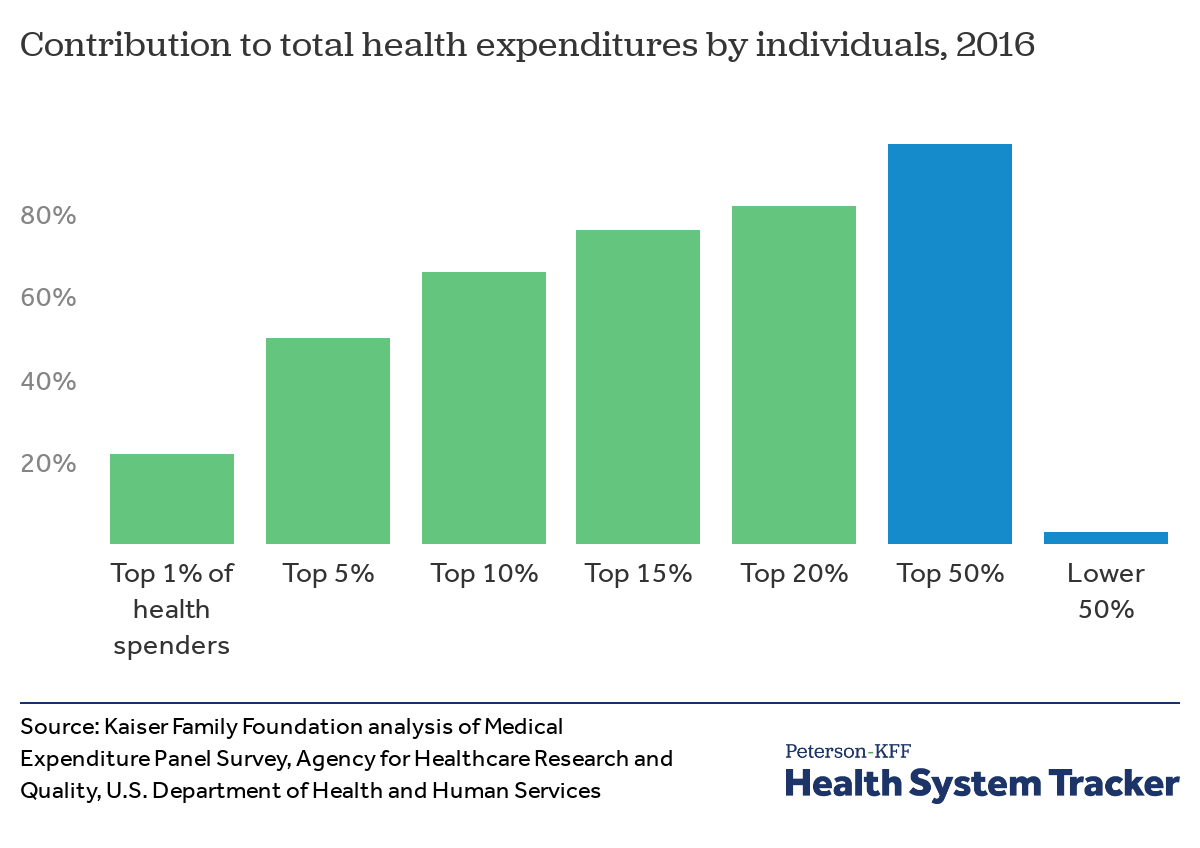 5fecf3eccf76d Chart: Source: Kaiser Family Foundation analysis of Medical Expenditure  Panel Survey, Agency for Healthcare Research and Quality, U.S. Department  of Health ...