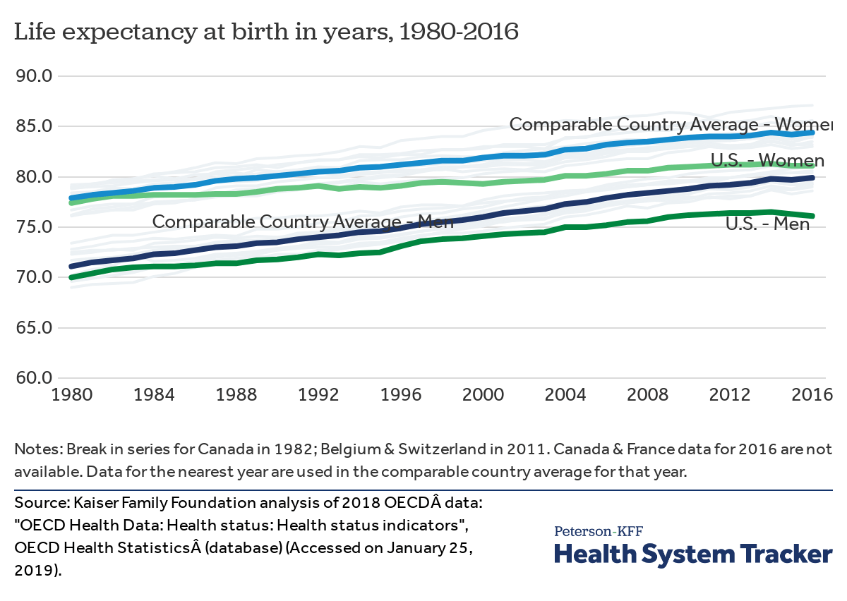 How does U S  life expectancy compare to other countries? - Peterson
