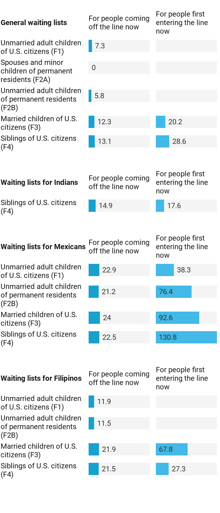 Waiting up to 130 years for a green card | Created with