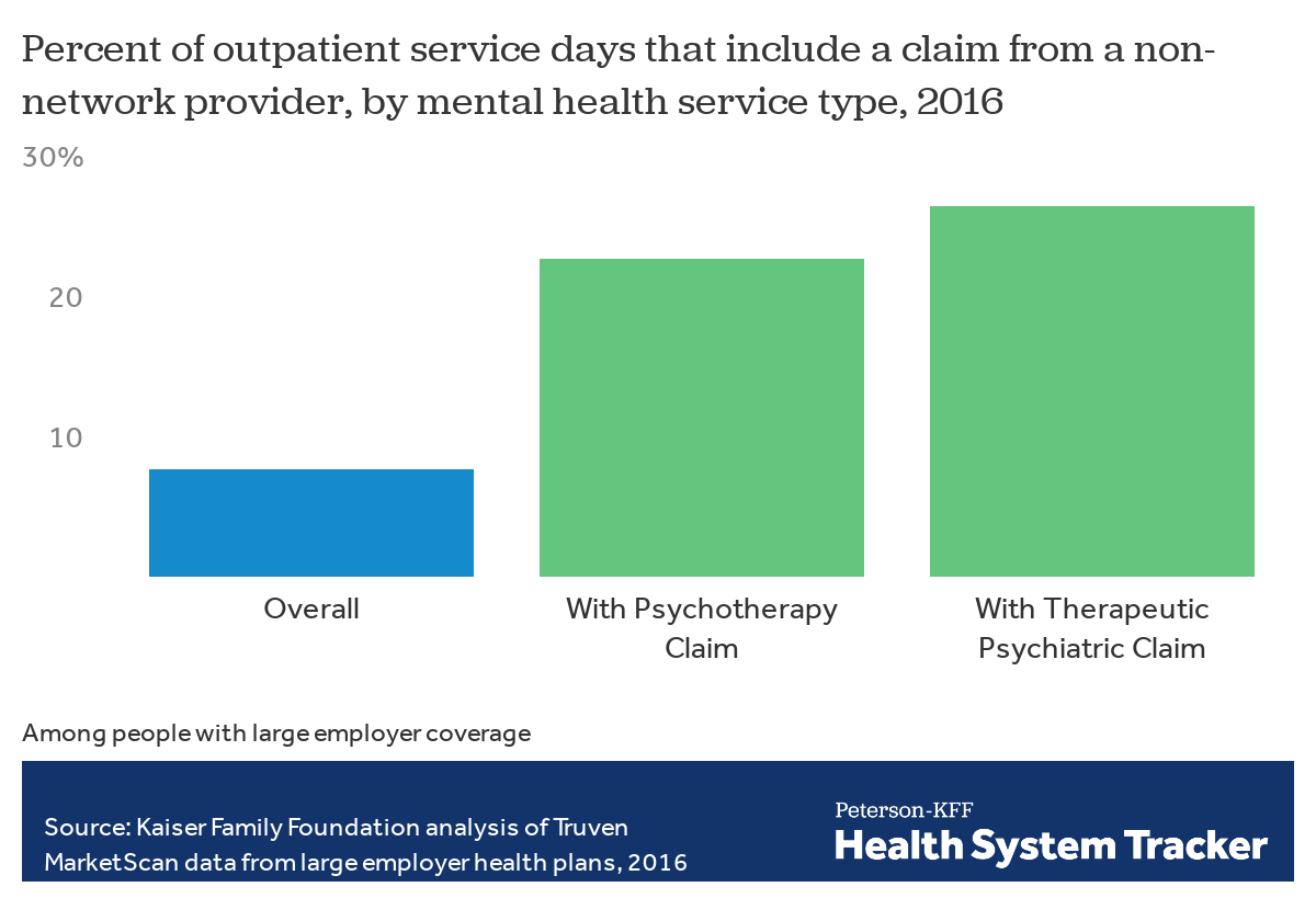 An analysis of out-of-network claims in large employer