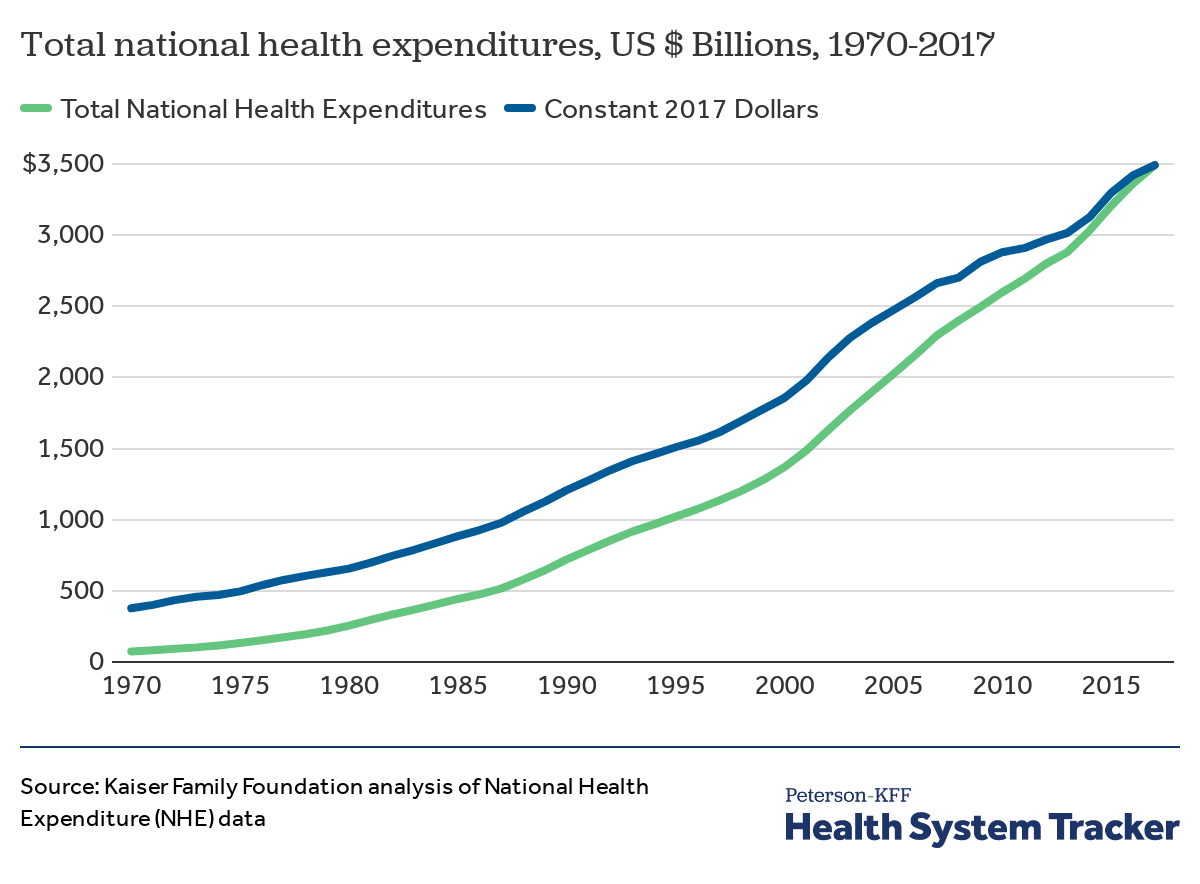 How has U S  spending on healthcare changed over time